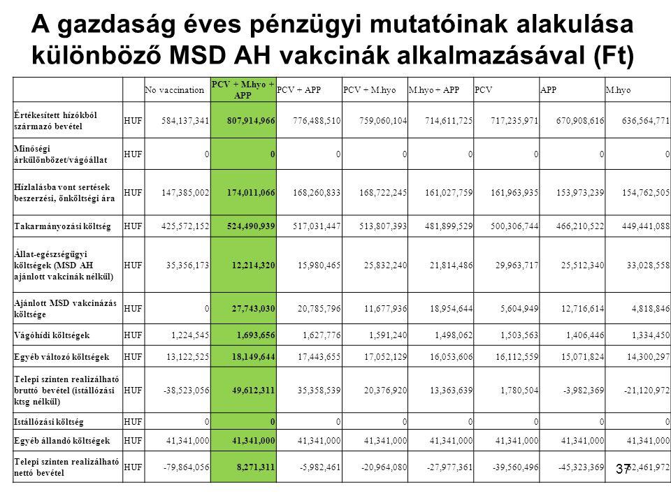 A gazdaság éves pénzügyi mutatóinak alakulása különböző MSD AH vakcinák alkalmazásával (Ft) 37 No vaccination PCV + M.hyo + APP PCV + APPPCV + M.hyoM.