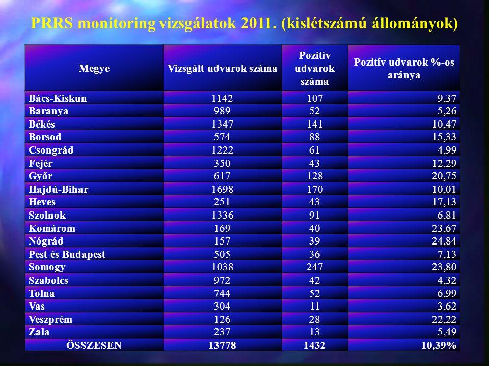 MegyeVizsgált udvarok száma Pozitív udvarok száma Pozitív udvarok %-os aránya Bács-Kiskun11421079,37 Baranya989525,26 Békés134714110,47 Borsod5748815,33 Csongrád1222614,99 Fejér3504312,29 Győr61712820,75 Hajdú-Bihar169817010,01 Heves2514317,13 Szolnok1336916,81 Komárom1694023,67 Nógrád1573924,84 Pest és Budapest505367,13 Somogy103824723,80 Szabolcs972424,32 Tolna744526,99 Vas304113,62 Veszprém1262822,22 Zala237135,49 ÖSSZESEN13778143210,39% PRRS monitoring vizsgálatok 2011.
