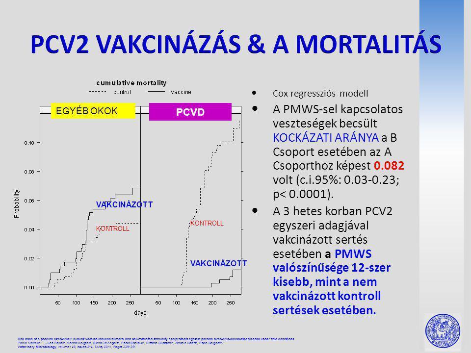 Cox regressziós modell A PMWS-sel kapcsolatos veszteségek becsült KOCKÁZATI ARÁNYA a B Csoport esetében az A Csoporthoz képest 0.082 volt (c.i.95%: 0.03-0.23; p< 0.0001).
