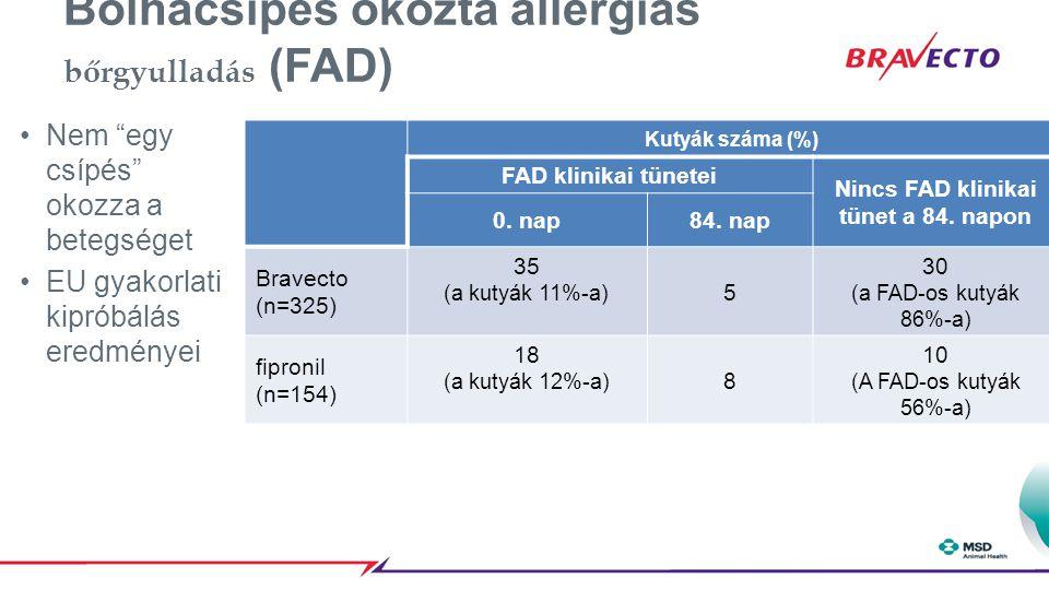 """Bolhacsípés okozta allergiás bőrgyulladás (FAD) Nem """"egy csípés"""" okozza a betegséget EU gyakorlati kipróbálás eredményei Kutyák száma (%) FAD klinikai"""
