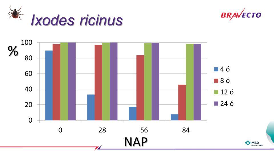 Ixodes ricinus % NAP