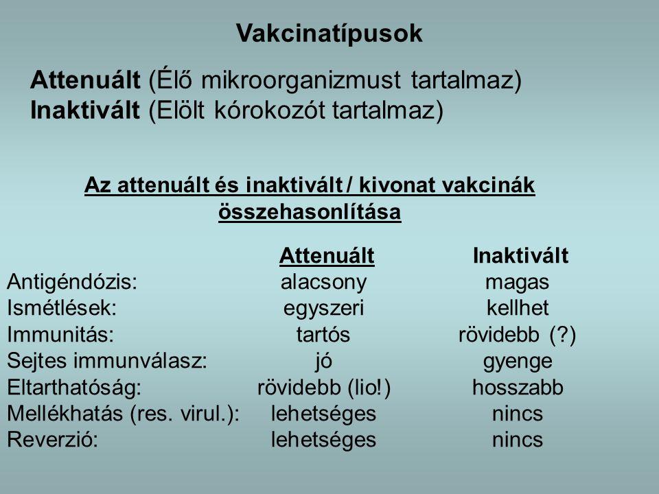 Vakcinatípusok Attenuált (Élő mikroorganizmust tartalmaz) Inaktivált (Elölt kórokozót tartalmaz) Az attenuált és inaktivált / kivonat vakcinák összehasonlítása Attenuált Inaktivált Antigéndózis:alacsonymagas Ismétlések:egyszerikellhet Immunitás:tartósrövidebb (?) Sejtes immunválasz:jógyenge Eltarthatóság:rövidebb (lio!)hosszabb Mellékhatás (res.