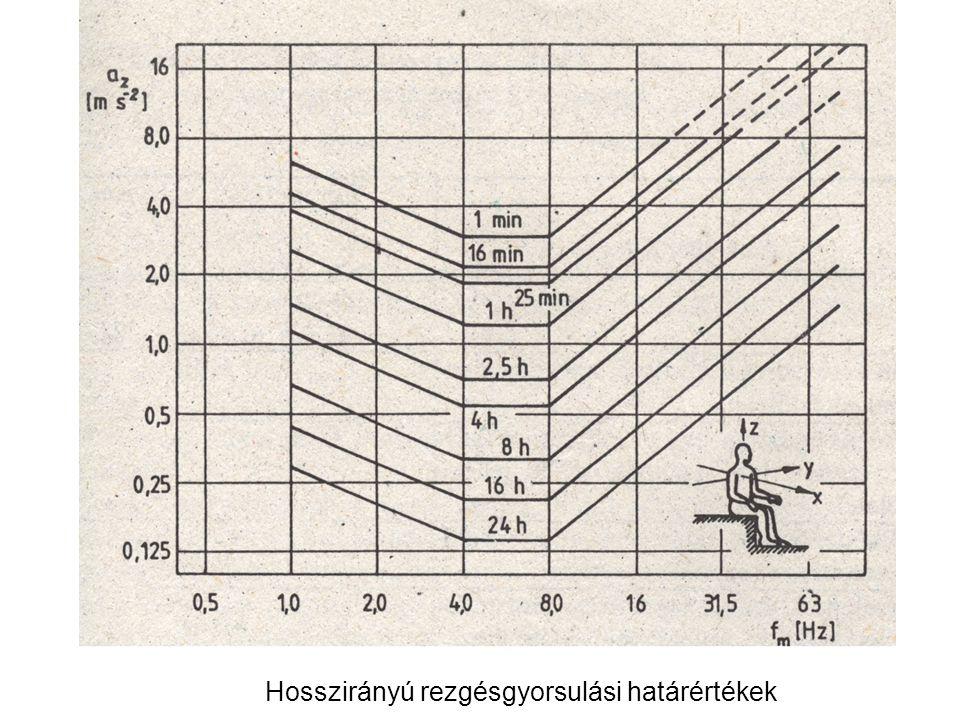 Keresztirányú rezgésgyorsulási határértékek