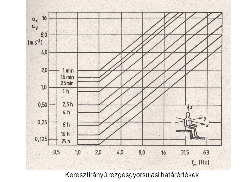 A frekvencia jelentősége Az emberi szervezet eltérően reagál: –0,1….1 Hz gerjesztésre (tengeribetegség tünet) –1…6 Hz: hasüreg, mellkas rezonanciája –20…30 Hz: fej rezonanciája –60…90 Hz: látászavarok