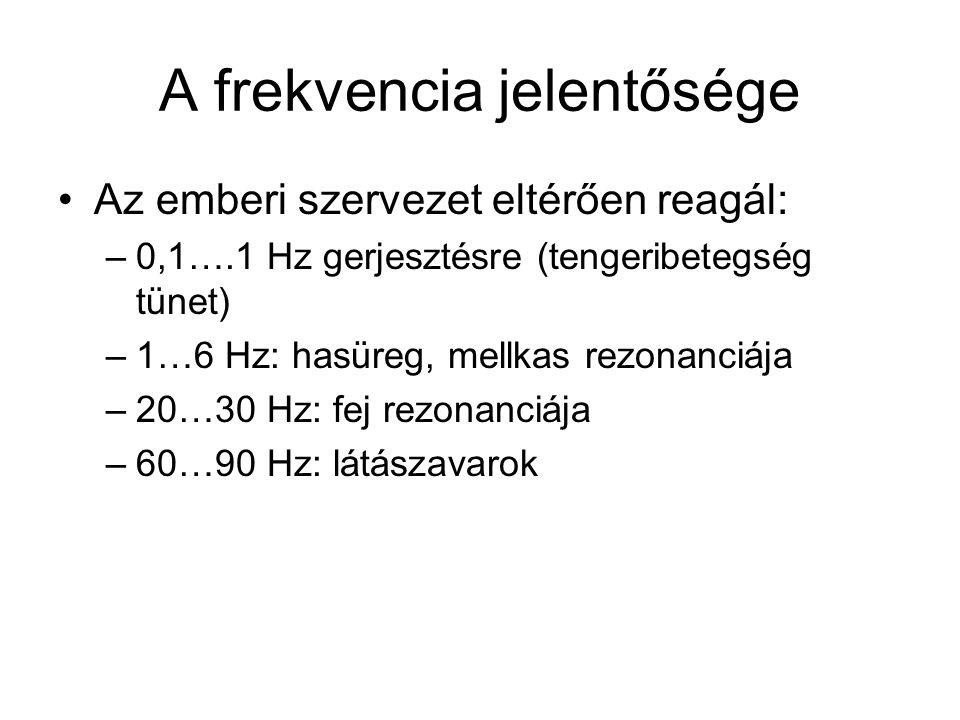A frekvencia jelentősége Az emberi szervezet eltérően reagál: –0,1….1 Hz gerjesztésre (tengeribetegség tünet) –1…6 Hz: hasüreg, mellkas rezonanciája –