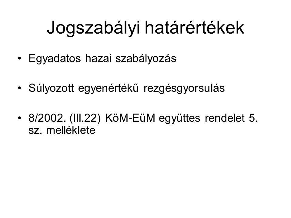 Jogszabályi határértékek Egyadatos hazai szabályozás Súlyozott egyenértékű rezgésgyorsulás 8/2002. (III.22) KöM-EüM együttes rendelet 5. sz. melléklet