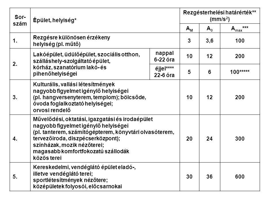 Rezgések csökkentésének lehetőségei Aktív módszerek (pl.