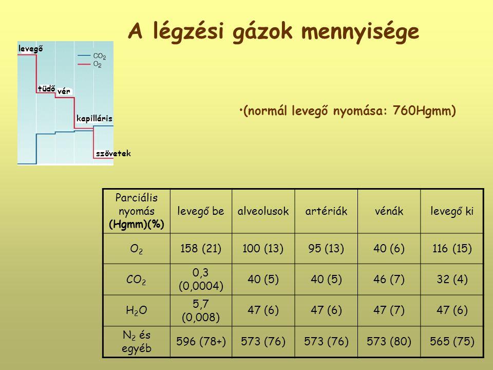 A légzési gázok mennyisége Parciális nyomás (Hgmm)(%) levegő bealveolusokartériákvénáklevegő ki O2O2 158 (21)100 (13)95 (13)40 (6)116 (15) CO 2 0,3 (0