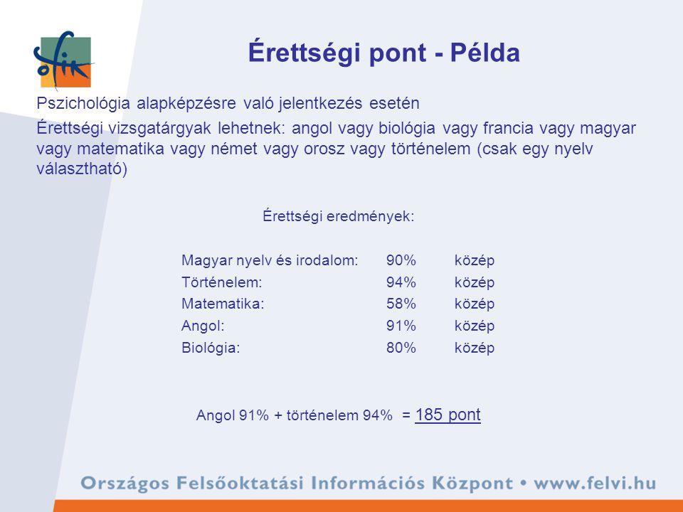 Érettségi pont - Példa Pszichológia alapképzésre való jelentkezés esetén Érettségi vizsgatárgyak lehetnek: angol vagy biológia vagy francia vagy magyar vagy matematika vagy német vagy orosz vagy történelem (csak egy nyelv választható) Érettségi eredmények: Magyar nyelv és irodalom:90%közép Történelem:94%közép Matematika:58%közép Angol:91%közép Biológia:80%közép Angol 91% + történelem 94% = 185 pont