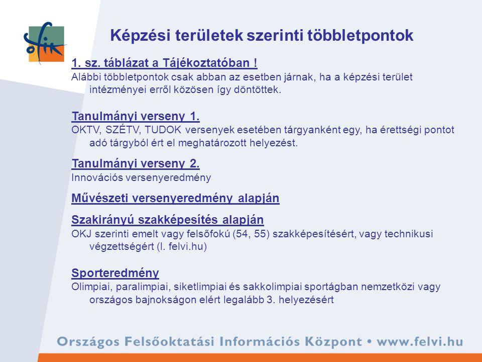 Képzési területek szerinti többletpontok 1. sz. táblázat a Tájékoztatóban .