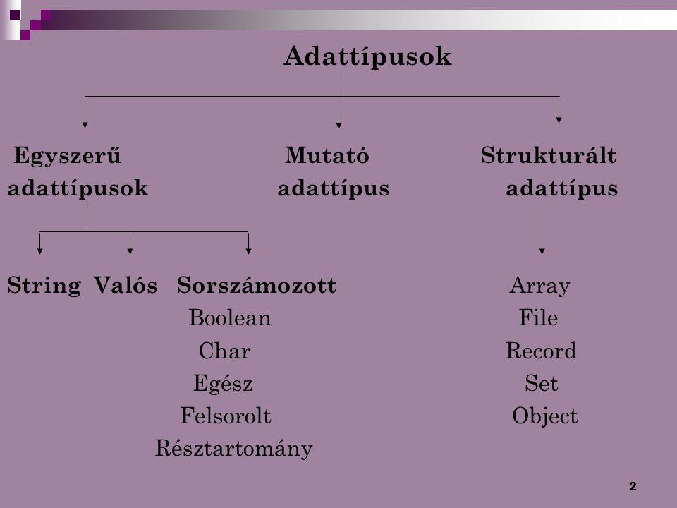 2 Adattípusok Egyszerű Mutató Strukturált adattípusok adattípus adattípus String Valós Sorszámozott Array Boolean File Char Record Egész Set Felsorolt