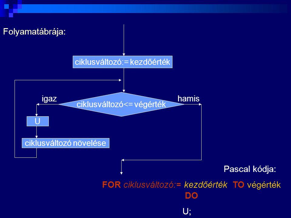 Folyamatábrája: ciklusváltozó:= kezdőérték ciklusváltozó<= végérték ciklusváltozó növelése U igazhamis Pascal kódja: FOR ciklusváltozó:= kezdőérték TO