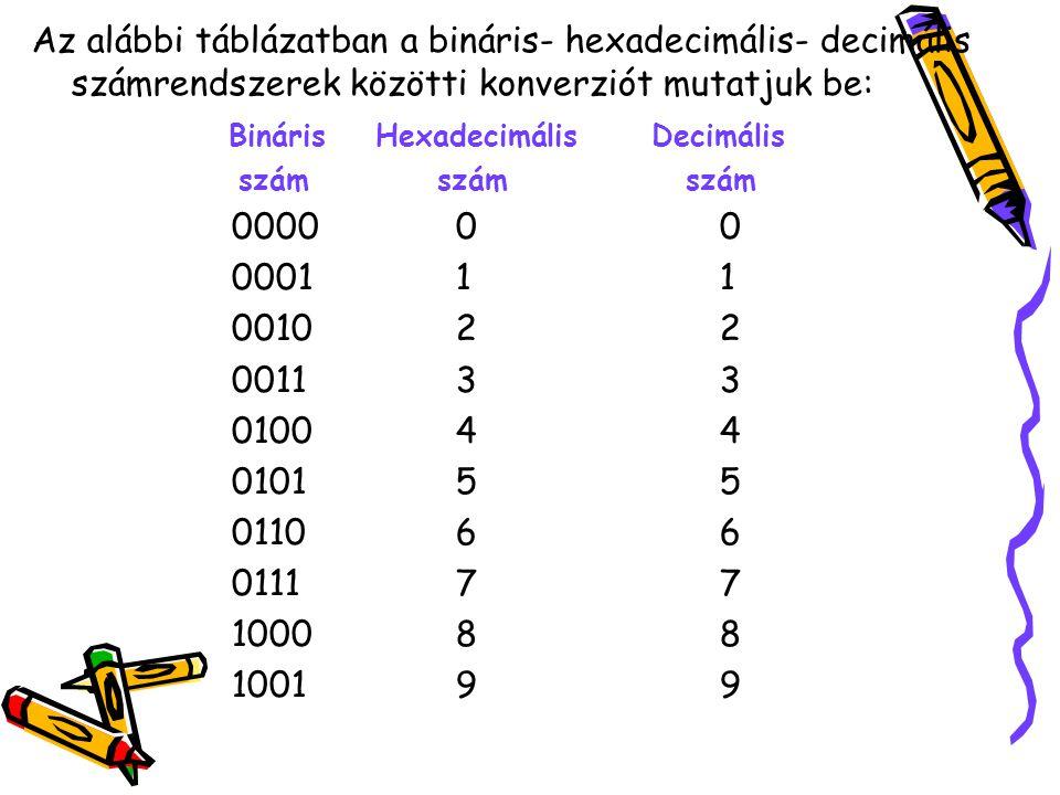 Az alábbi táblázatban a bináris- hexadecimális- decimális számrendszerek közötti konverziót mutatjuk be: Bináris Hexadecimális Decimális szám szám szá