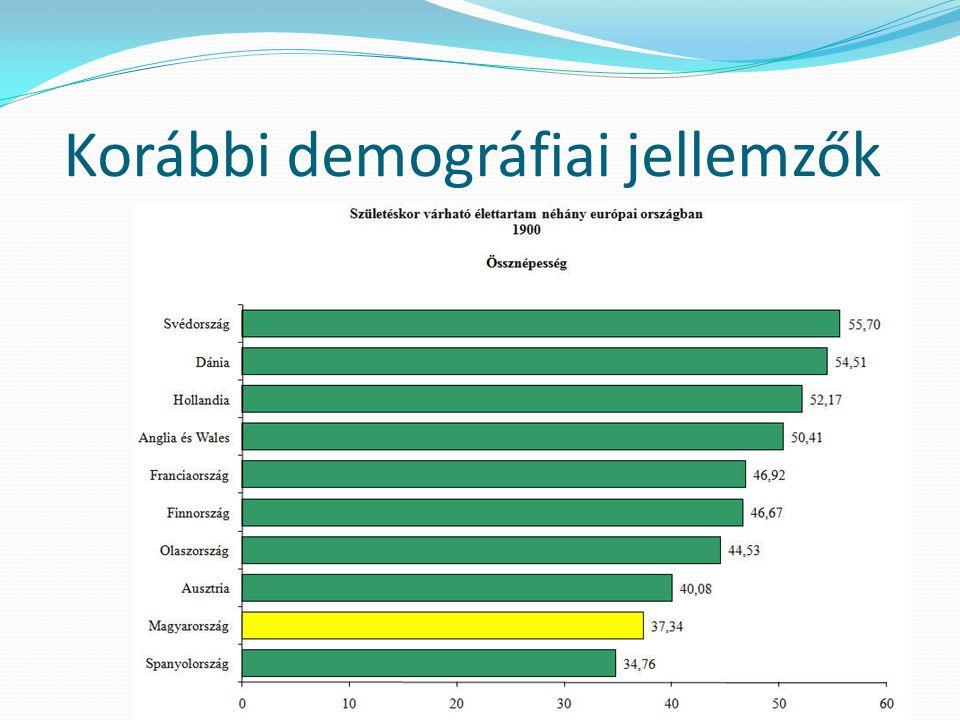 Korábbi demográfiai jellemzők