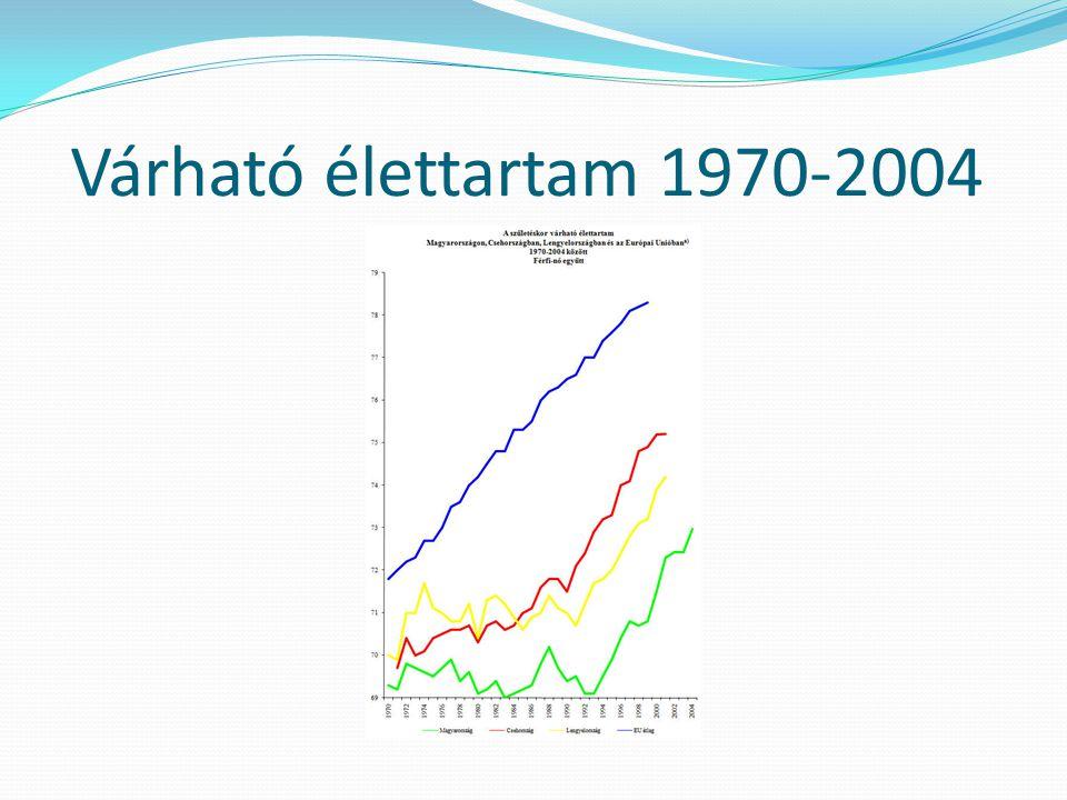 Várható élettartam 1970-2004