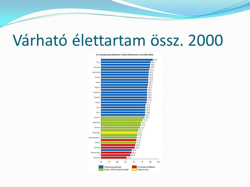 Mortalitás az EU %-ában 2000