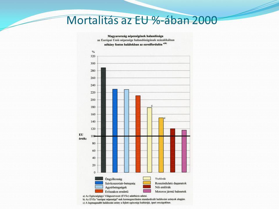 Mortalitás EU vs. Magyarország