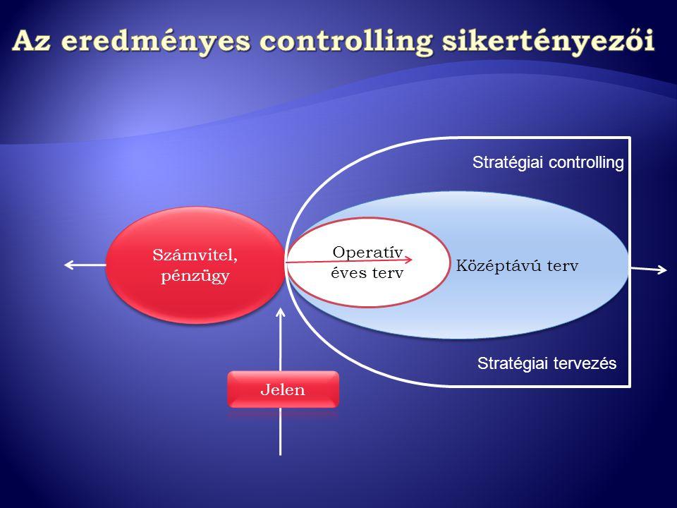 Számvitel, pénzügy Középtávú terv Operatív éves terv Stratégiai controlling Stratégiai tervezés