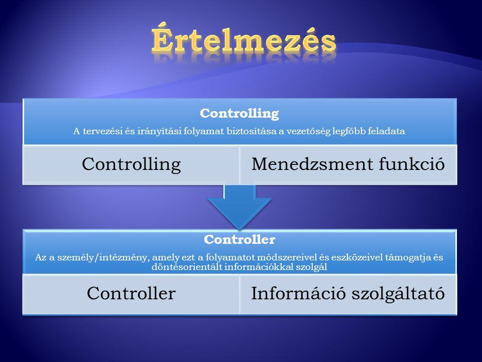 irányító paraméterek elemző mutatók BSc Mutatószám rendszer stratégiai tervezés operatív éves tervezés költségvetés Tervezés terv/tény elemzések várható értékek prognózisa cselekményszükségletre utalás Irányítás controlling adatbázis kezelése vezetői információs rendszer üzemeltetése egyedi információ szolgáltatás Információ szolgáltatás szabvány alkalmazások üzemeltetése egyéni controlling alkalmazások fejlesztése Számítógépes támogatás