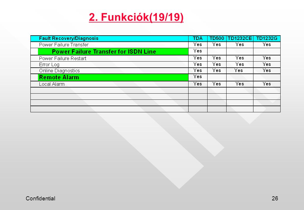 Confidential26 2. Funkciók(19/19)