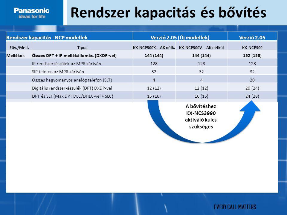 EVERY CALL MATTERS Rendszer kapacitás - NCP modellekVerzió 2.05 (Új modellek)Verzió 2.05 Főv./Mell.TípusKX-NCP500X – AK nélk.KX-NCP500V – AK nélkülKX-NCP500 MellékekÖsszes DPT + IP mellékállomás.