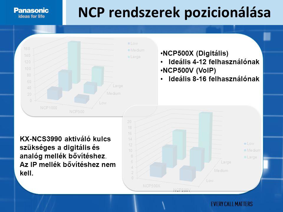 EVERY CALL MATTERS NCP rendszerek pozicionálása NCP500X (Digitális) Ideális 4-12 felhasználónak NCP500V (VoIP) Ideális 8-16 felhasználónak KX-NCS3990 aktiváló kulcs szükséges a digitális és analóg mellék bővítéshez.