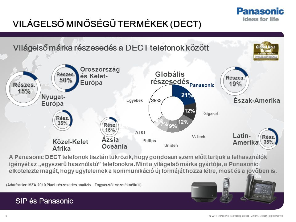 """SIP és Panasonic © 2011 Panasonic Marketing Europe GmbH / Minden jog fenntartva.3 VILÁGELSŐ MINŐSÉGŰ TERMÉKEK (DECT) A Panasonic DECT telefonok tisztán tükrözik, hogy gondosan szem előtt tartjuk a felhasználók igényét az """"egyszerű használatú telefonokra."""