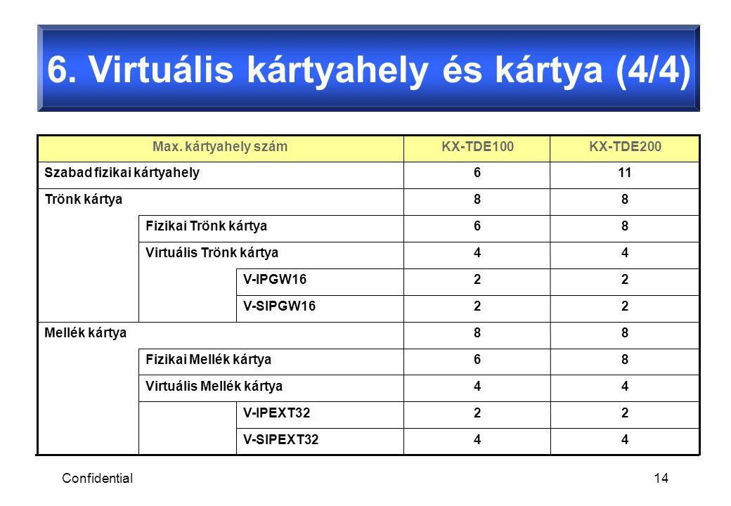 Confidential14 6. Virtuális kártyahely és kártya (4/4) V-SIPEXT32 V-SIPGW16 V-IPEXT32 V-IPGW16 86Fizikai Mellék kártya 86Fizikai Trönk kártya 22 22 11