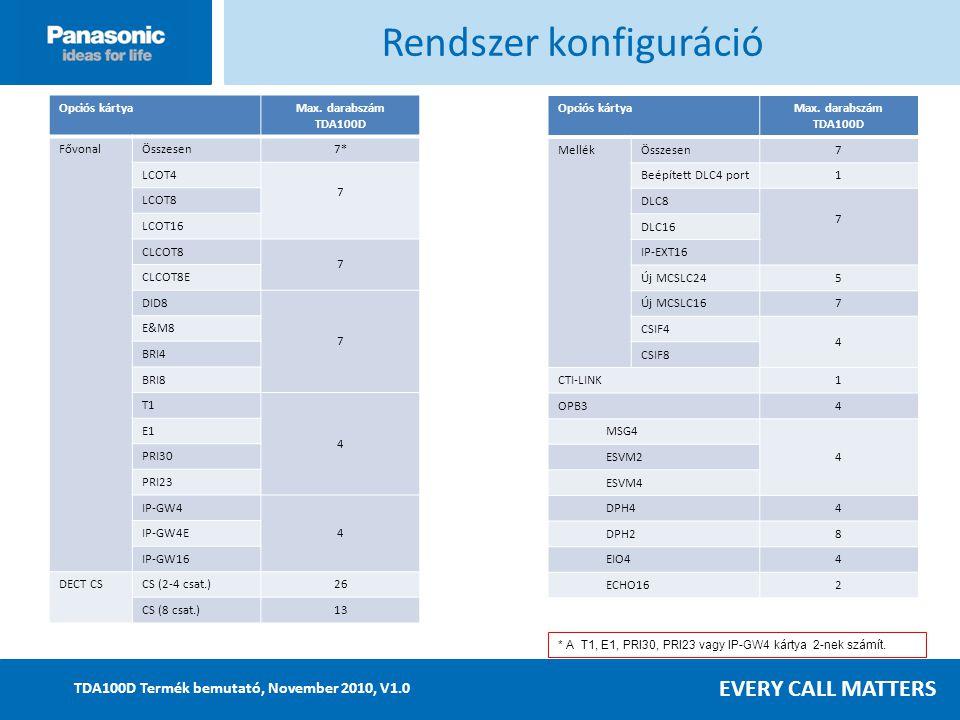 EVERY CALL MATTERS TDA100D Termék bemutató, November 2010, V1.0 Opciós kártyaMax.