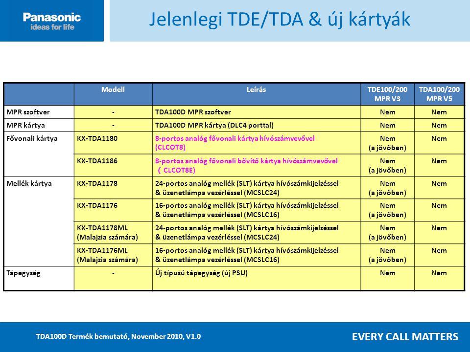 EVERY CALL MATTERS TDA100D Termék bemutató, November 2010, V1.0 ModellLeírásTDE100/200 MPR V3 TDA100/200 MPR V5 MPR szoftver-TDA100D MPR szoftverNem MPR kártya-TDA100D MPR kártya (DLC4 porttal)Nem Fővonali kártyaKX-TDA11808-portos analóg fővonali kártya hívószámvevővel (CLCOT8) Nem (a jövőben) Nem KX-TDA11868-portos analóg fővonali bővítő kártya hívószámvevővel ( CLCOT8E) Nem (a jövőben) Nem Mellék kártyaKX-TDA117824-portos analóg mellék (SLT) kártya hívószámkijelzéssel & üzenetlámpa vezérléssel (MCSLC24) Nem (a jövőben) Nem KX-TDA117616-portos analóg mellék (SLT) kártya hívószámkijelzéssel & üzenetlámpa vezérléssel (MCSLC16) Nem (a jövőben) Nem KX-TDA1178ML (Malajzia számára) 24-portos analóg mellék (SLT) kártya hívószámkijelzéssel & üzenetlámpa vezérléssel (MCSLC24) Nem (a jövőben) Nem KX-TDA1176ML (Malajzia számára) 16-portos analóg mellék (SLT) kártya hívószámkijelzéssel & üzenetlámpa vezérléssel (MCSLC16) Nem (a jövőben) Nem Tápegység-Új típusú tápegység (új PSU)Nem Jelenlegi TDE/TDA & új kártyák