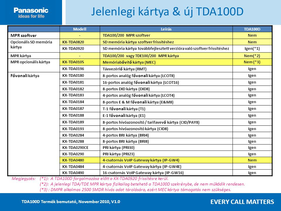 EVERY CALL MATTERS TDA100D Termék bemutató, November 2010, V1.0 Megjegyzés:(*1): A TDA100D forgalmazása előtt a KX-TDA0920 frissítésre kerül.