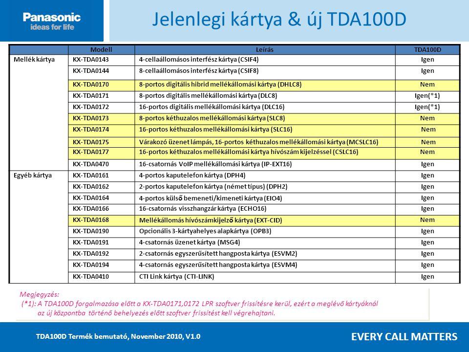 EVERY CALL MATTERS TDA100D Termék bemutató, November 2010, V1.0 ModellLeírásTDA100D Mellék kártyaKX-TDA01434-cellaállomásos interfész kártya (CSIF4)Igen KX-TDA01448-cellaállomásos interfész kártya (CSIF8)Igen KX-TDA01708-portos digitális hibrid mellékállomási kártya (DHLC8)Nem KX-TDA01718-portos digitális mellékállomási kártya (DLC8)Igen(*1) KX-TDA017216-portos digitális mellékállomási kártya (DLC16)Igen(*1) KX-TDA01738-portos kéthuzalos mellékállomási kártya (SLC8)Nem KX-TDA017416-portos kéthuzalos mellékállomási kártya (SLC16) Nem KX-TDA0175Várakozó üzenet lámpás, 16-portos kéthuzalos mellékállomási kártya (MCSLC16) Nem KX-TDA017716-portos kéthuzalos mellékállomási kártya hívószám kijelzéssel (CSLC16)Nem KX-TDA047016-csatornás VoIP mellékállomási kártya (IP-EXT16)Igen Egyéb kártyaKX-TDA01614-portos kaputelefon kártya (DPH4)Igen KX-TDA01622-portos kaputelefon kártya (német típus) (DPH2)Igen KX-TDA0164 4-portos küls ő bemeneti/kimeneti kártya (EIO4) Igen KX-TDA016616-csatornás visszhangzár kártya (ECHO16)Igen KX-TDA0168 Mellékállomás hívószámkijelz ő kártya (EXT-CID) Nem KX-TDA0190Opcionális 3-kártyahelyes alapkártya (OPB3)Igen KX-TDA01914-csatornás üzenet kártya (MSG4)Igen KX-TDA01922-csatornás egyszerűsített hangposta kártya (ESVM2)Igen KX-TDA01944-csatornás egyszerűsített hangposta kártya (ESVM4)Igen KX-TDA0410CTI Link kártya (CTI-LINK)Igen Megjegyzés: (*1): A TDA100D forgalmazása előtt a KX-TDA0171,0172 LPR szoftver frissítésre kerül, ezért a meglévő kártyáknál az új központba történő behelyezés előtt szoftver frissítést kell végrehajtani.