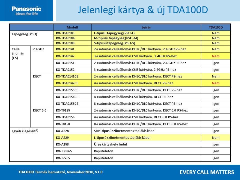 EVERY CALL MATTERS TDA100D Termék bemutató, November 2010, V1.0 ModellLeírásTDA100D Tápegység (PSU) KX-TDA0103L-típusú tápegység (PSU-L)Nem KX-TDA0104M-típusú tápegység (PSU-M)Nem KX-TDA0108S-típusú tápegység (PSU-S)Nem Cella állomás (CS) 2.4GHzKX-TDA01412-csatornás cellaállomás DHLC/DLC kártyára, 2.4 GHz PS-hezNem KX-TDA01423-csatornás cellaállomás CSIF kártyára, 2.4GHz PS-hezNem KX-TDA01512-csatornás cellaállomás DHLC/DLC kártyára, 2.4 GHz PS-hezIgen KX-TDA01523-csatornás cellaállomás CSIF kártyára, 2.4GHz PS-hezIgen DECTKX-TDA0141CE2-csatornás cellaállomás DHLC/DLC kártyára, DECT PS-hezNem KX-TDA0142CE4-csatornás cellaállomás CSIF kártyára, DECT PS-hezNem KX-TDA0155CE2-csatornás cellaállomás DHLC/DLC kártyára, DECT PS-hezIgen KX-TDA0156CE4-csatornás cellaállomás CSIF kártyára, DECT PS-hezIgen KX-TDA0158CE8-csatornás cellaállomás DHLC/DLC kártyára, DECT PS-hezIgen DECT 6.0KX-T01552-csatornás cellaállomás DHLC/DLC kártyára, DECT 6.0 PS-hezIgen KX-TDA01564-csatornás cellaállomás CSIF kártyára, DECT 6.0 PS-hezIgen KX-T01588-csatornás cellaállomás DHLC/DLC kártyára, DECT 6.0 PS-hezIgen Egyéb kiegészít ő KX-A228S/M-típusú szünetmentes táplálás kábelIgen KX-A229L-típusú szünetmentes táplálás kábelNem KX-A258Üres kártyahely fedélIgen KX-T30865KaputelefonIgen KX-T7765KaputelefonIgen Jelenlegi kártya & új TDA100D