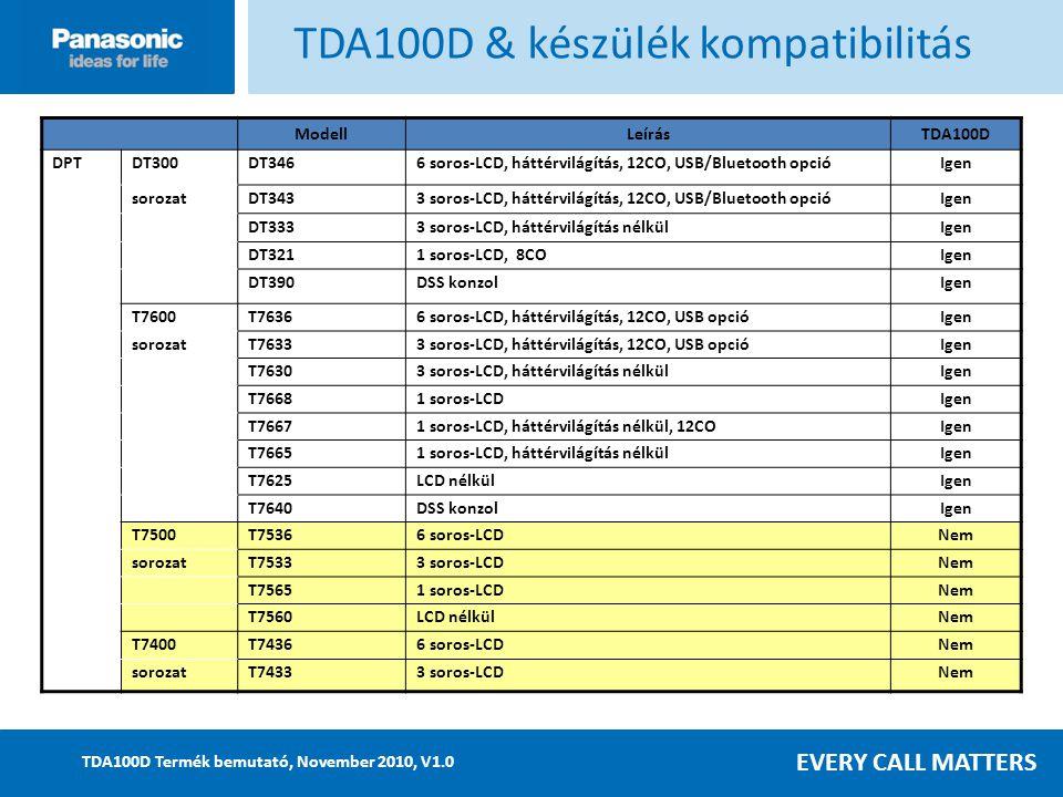 EVERY CALL MATTERS TDA100D Termék bemutató, November 2010, V1.0 ModellLeírásTDA100D DPTDT300DT3466 soros-LCD, háttérvilágítás, 12CO, USB/Bluetooth opcióIgen sorozatDT3433 soros-LCD, háttérvilágítás, 12CO, USB/Bluetooth opcióIgen DT3333 soros-LCD, háttérvilágítás nélkülIgen DT3211 soros-LCD, 8COIgen DT390DSS konzolIgen T7600T76366 soros-LCD, háttérvilágítás, 12CO, USB opcióIgen sorozatT76333 soros-LCD, háttérvilágítás, 12CO, USB opcióIgen T76303 soros-LCD, háttérvilágítás nélkülIgen T76681 soros-LCDIgen T76671 soros-LCD, háttérvilágítás nélkül, 12COIgen T76651 soros-LCD, háttérvilágítás nélkülIgen T7625LCD nélkülIgen T7640DSS konzolIgen T7500T75366 soros-LCDNem sorozatT75333 soros-LCDNem T75651 soros-LCDNem T7560LCD nélkülNem T7400T74366 soros-LCDNem sorozatT74333 soros-LCDNem TDA100D & készülék kompatibilitás