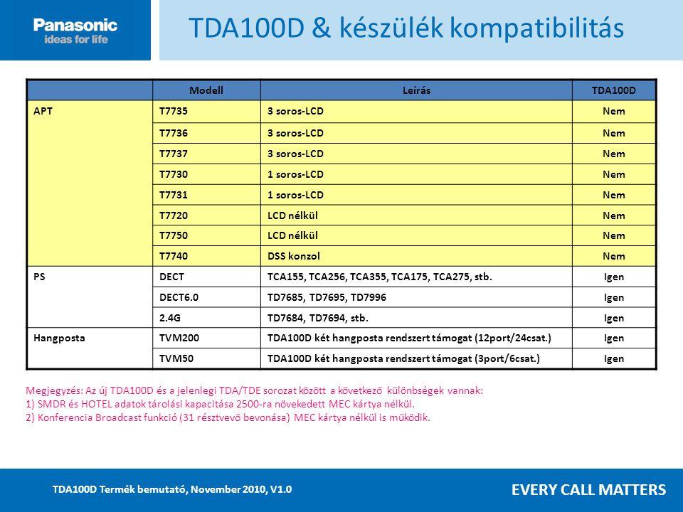 EVERY CALL MATTERS TDA100D Termék bemutató, November 2010, V1.0 ModellLeírásTDA100D APTT77353 soros-LCDNem T77363 soros-LCDNem T77373 soros-LCDNem T77301 soros-LCDNem T77311 soros-LCDNem T7720LCD nélkülNem T7750LCD nélkülNem T7740DSS konzolNem PSDECTTCA155, TCA256, TCA355, TCA175, TCA275, stb.Igen DECT6.0TD7685, TD7695, TD7996Igen 2.4GTD7684, TD7694, stb.Igen HangpostaTVM200TDA100D két hangposta rendszert támogat (12port/24csat.)Igen TVM50TDA100D két hangposta rendszert támogat (3port/6csat.)Igen Megjegyzés: Az új TDA100D és a jelenlegi TDA/TDE sorozat között a következő különbségek vannak: 1) SMDR és HOTEL adatok tárolási kapacitása 2500-ra növekedett MEC kártya nélkül.