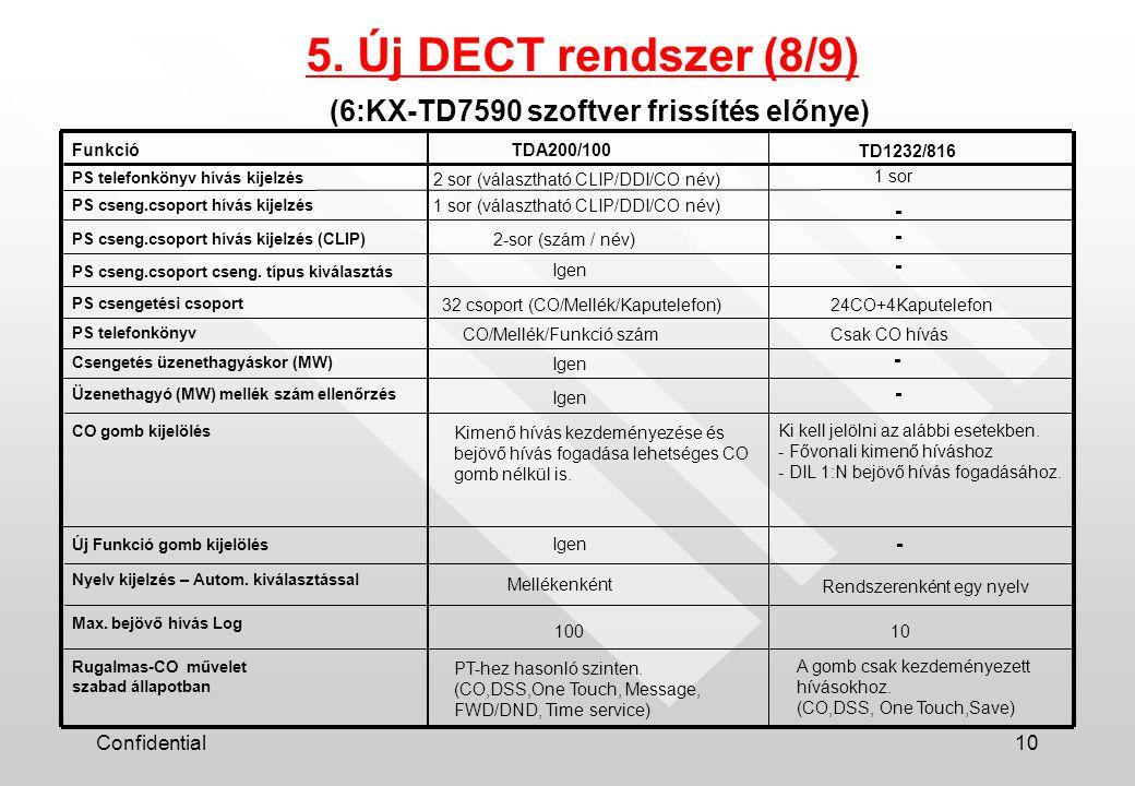 Confidential10 Funkció PS telefonkönyv hívás kijelzés 2 sor (választható CLIP/DDI/CO név) 1 sor PS cseng.csoport hívás kijelzés PS cseng.csoport cseng.