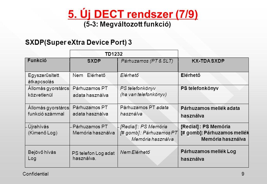 Confidential9 SXDP Párhuzamos (PT & SLT)KX-TDA SXDP Egyszerűsített átkapcsolás NemElérhető Állomás gyorstárcs.
