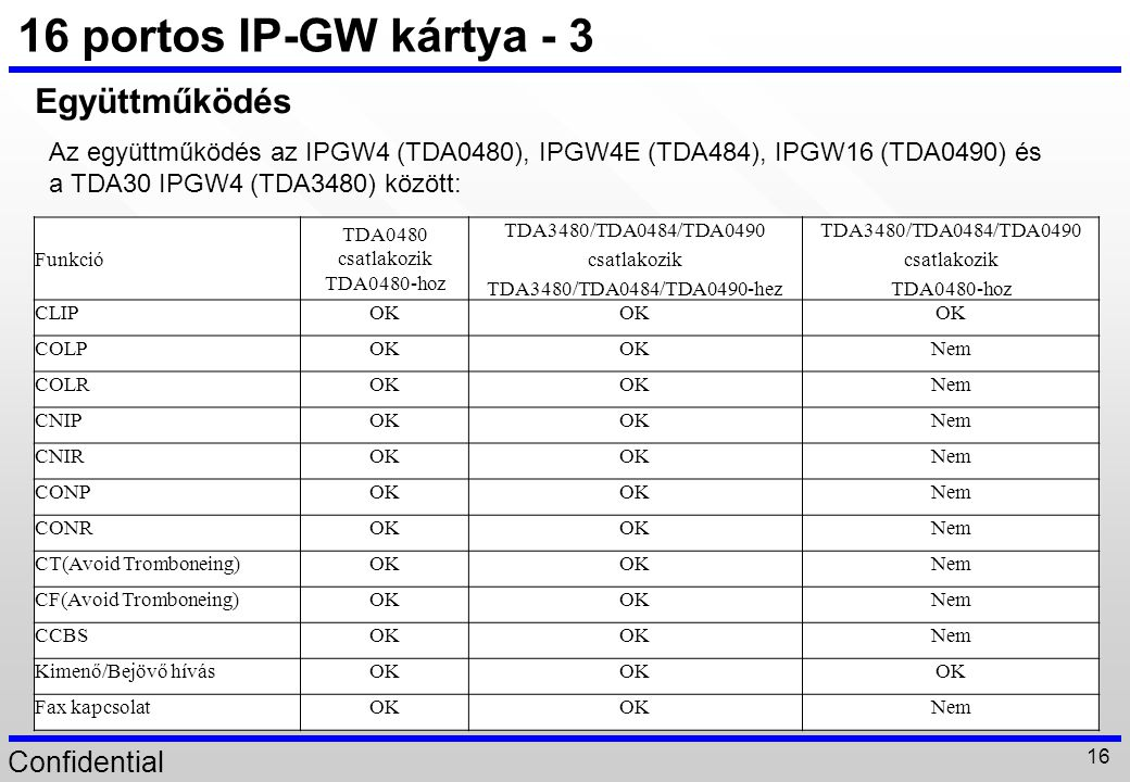 Confidential 16 16 portos IP-GW kártya - 3 Funkció TDA0480 csatlakozik TDA0480-hoz TDA3480/TDA0484/TDA0490 csatlakozik TDA3480/TDA0484/TDA0490-hez TDA