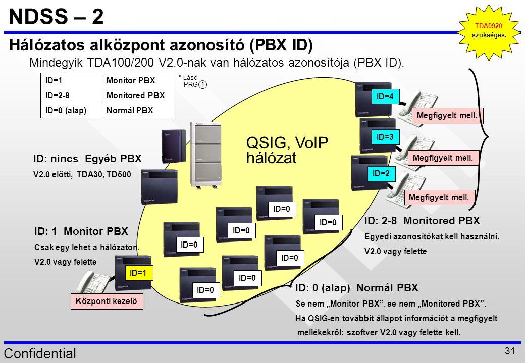 Confidential 31 NDSS – 2 TDA0920 szükséges. QSIG, VoIP hálózat ID=0 Megfigyelt mell. ID=2 Megfigyelt mell. ID=3 Megfigyelt mell. ID=4 ID=1 Központi ke
