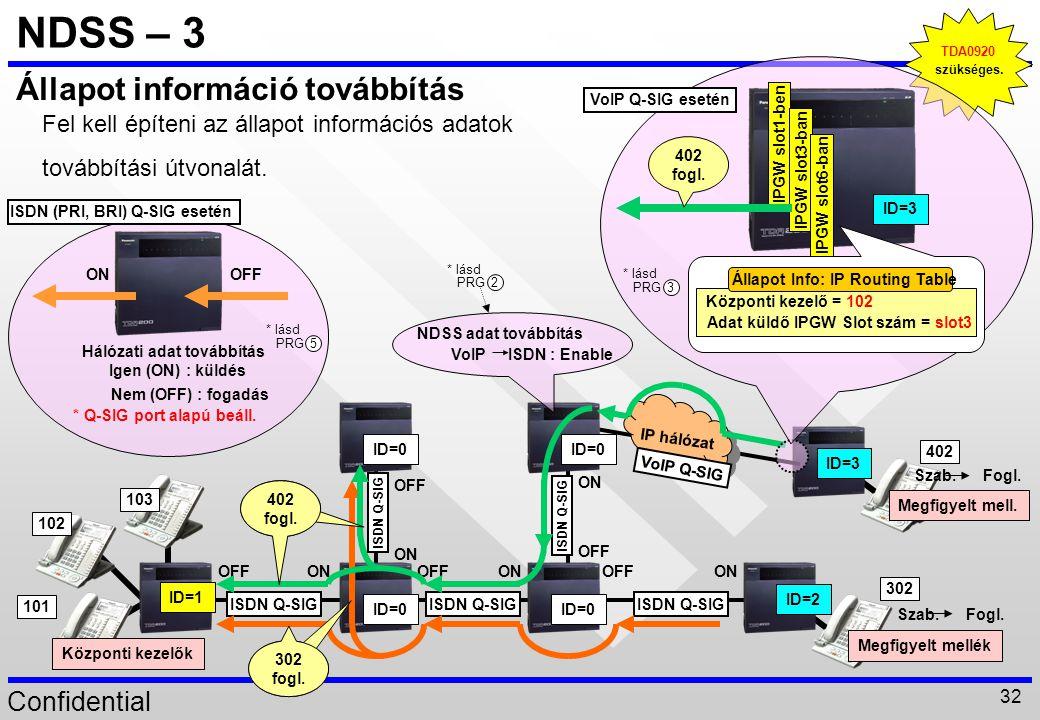 Confidential 32 NDSS – 3 TDA0920 szükséges. Állapot információ továbbítás Megfigyelt mell. ID=3 102 ID=1 Központi kezelők Megfigyelt mellék ID=2 ID=0