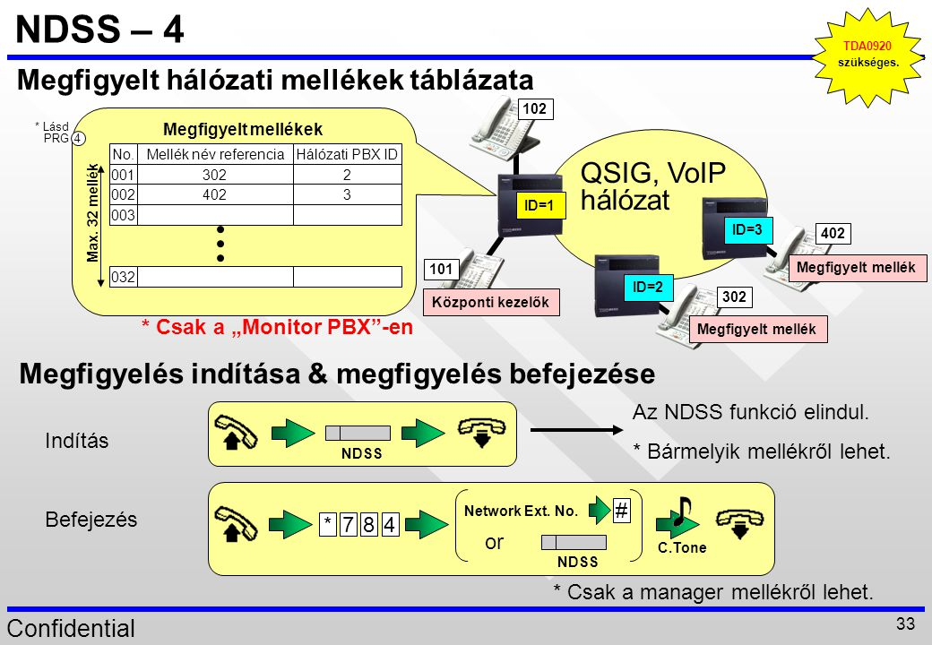 Confidential 33 NDSS – 4 Megfigyelt hálózati mellékek táblázata Megfigyelt mellék ID=3 102 ID=1 Központi kezelők Megfigyelt mellék ID=2 101 302 402 QS