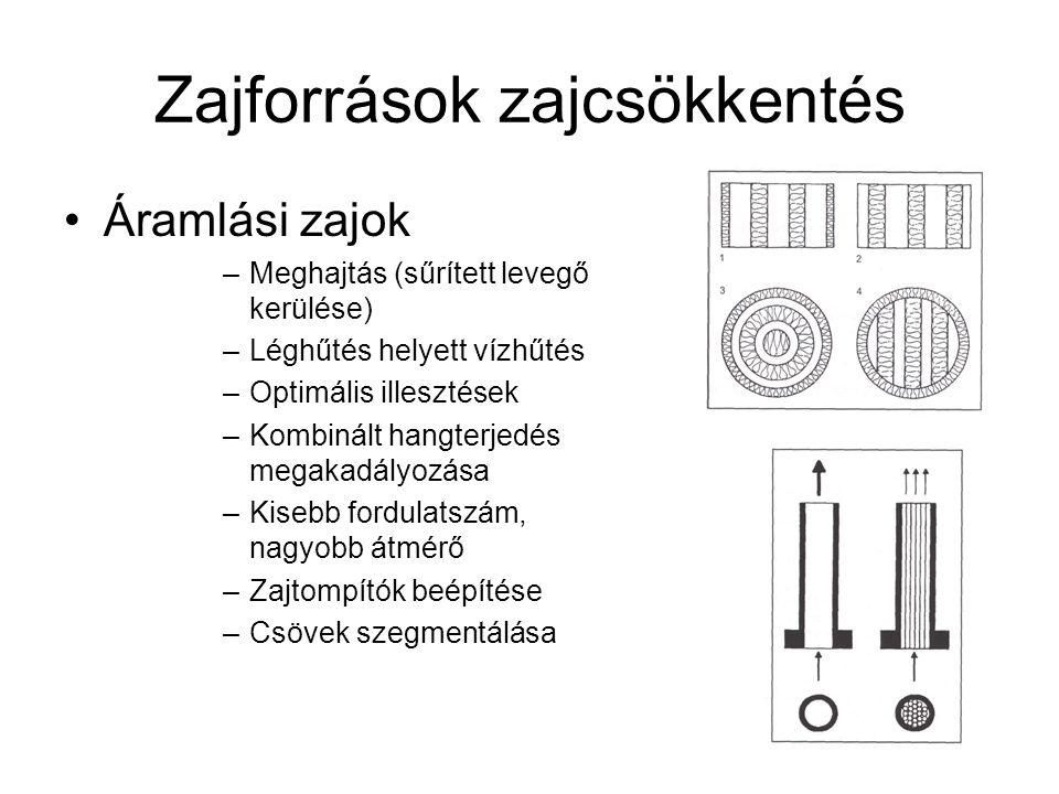 Zajforrások zajcsökkentés Áramlási zajok –Meghajtás (sűrített levegő kerülése) –Léghűtés helyett vízhűtés –Optimális illesztések –Kombinált hangterjed