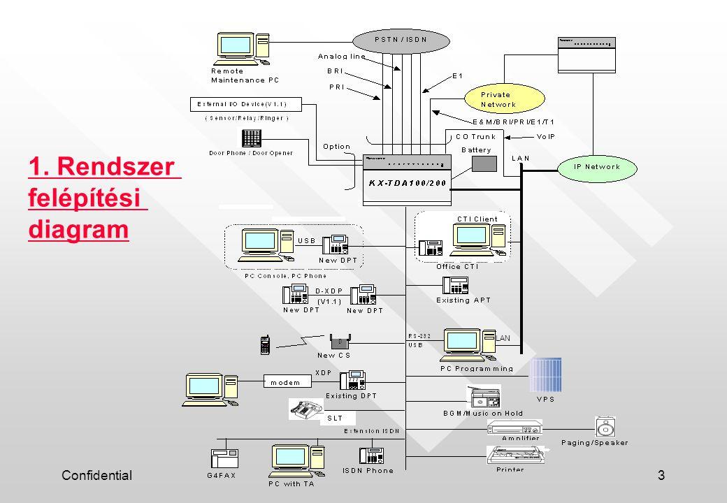 Confidential3 1. Rendszer felépítési diagram LAN