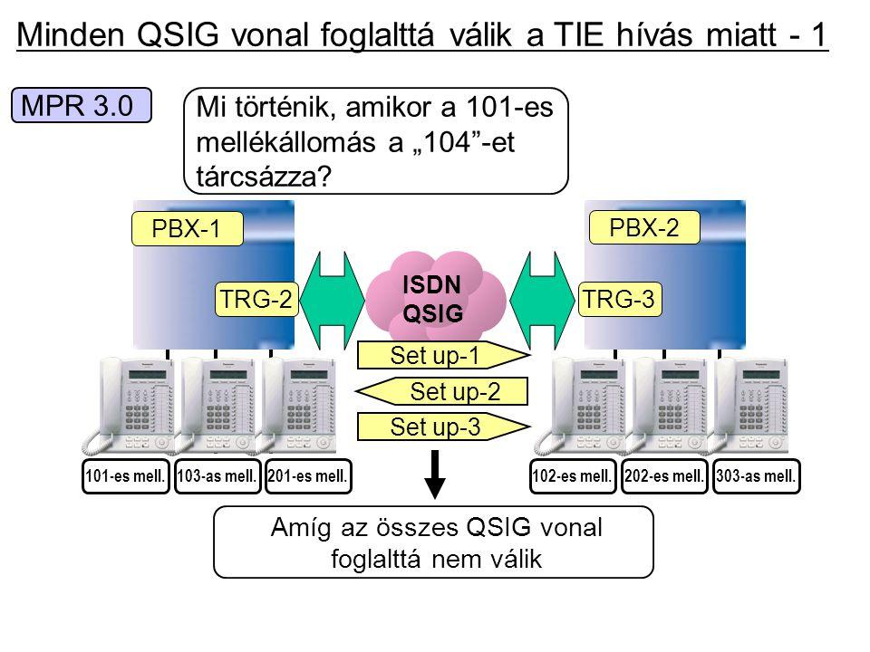 Minden QSIG vonal foglalttá válik a TIE hívás miatt - 1 ISDN QSIG PBX-1 TRG-2 PBX-2 TRG-3 202-es mell.303-as mell.102-es mell.103-as mell.201-es mell.