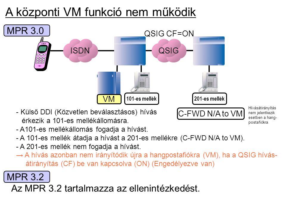 A központi VM funkció nem működik - Külső DDI (Közvetlen beválasztásos) hívás érkezik a 101-es mellékállomásra. - A101-es mellékállomás fogadja a hívá
