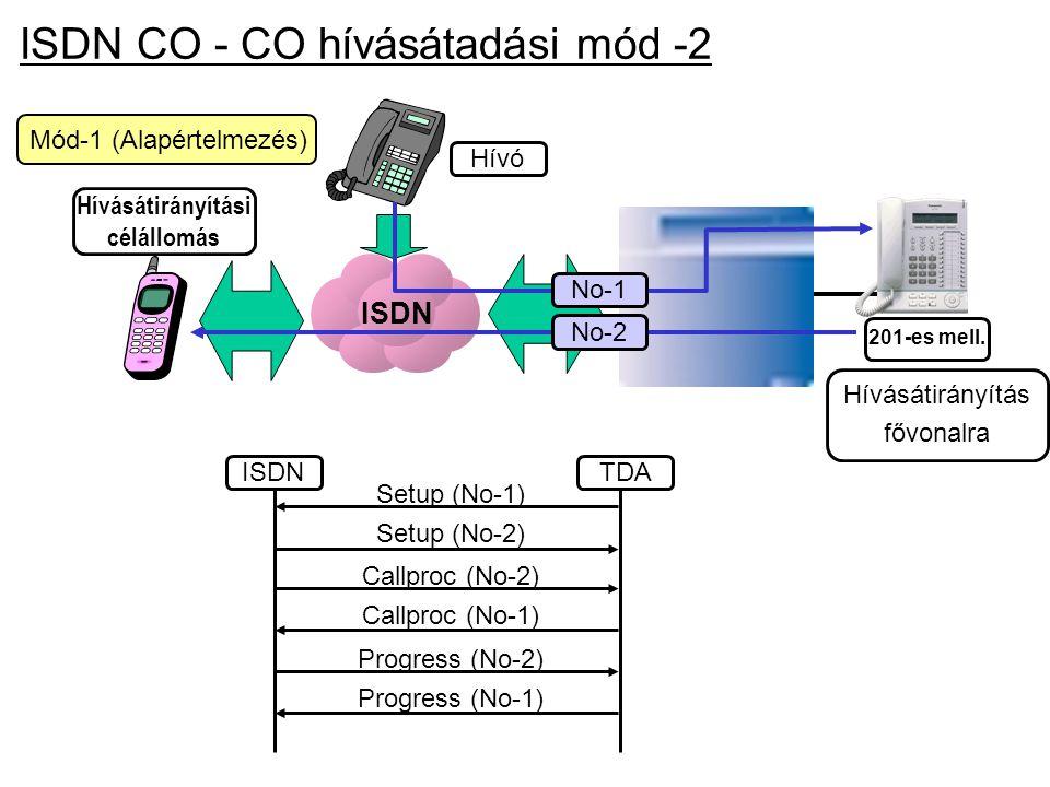 ISDN Mód-1 (Alapértelmezés) ISDN CO - CO hívásátadási mód -2 Hívásátirányítás fővonalra 201-es mell. Hívó Hívásátirányítási célállomás ISDNTDA Progres