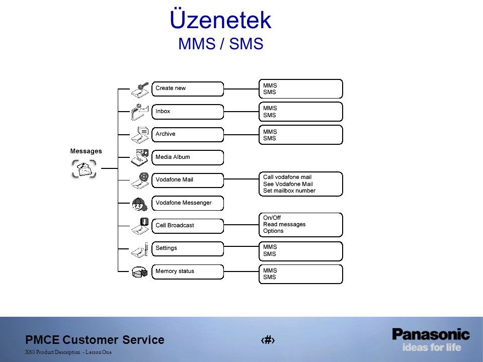 PMCE Customer Service16 X60 Product Description - Lesson One Üzenetek MMS / SMS