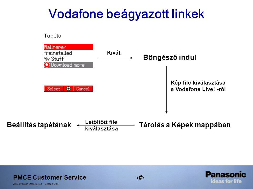 PMCE Customer Service19 X60 Product Description - Lesson One Vodafone beágyazott linkek Kivál.