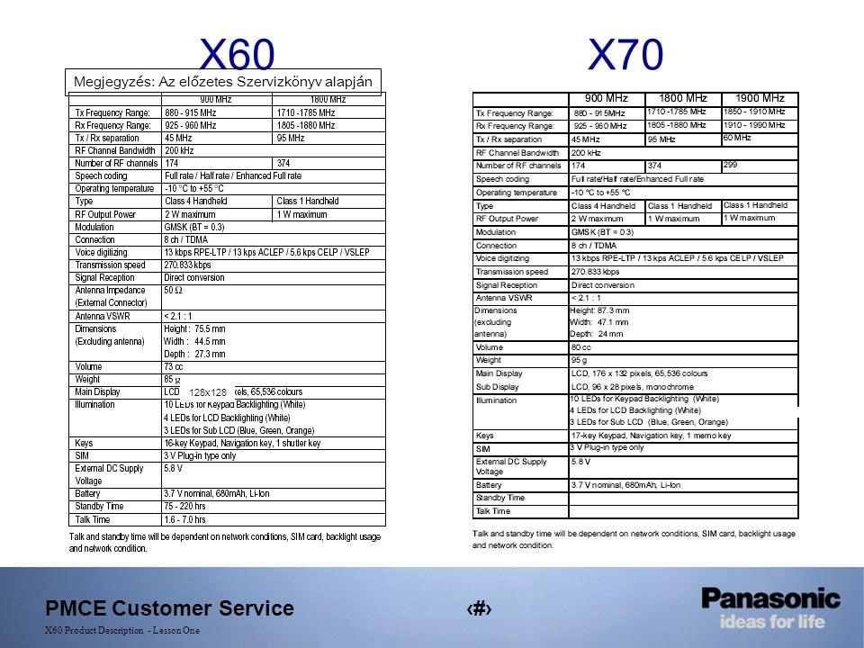 PMCE Customer Service5 X60 Product Description - Lesson One X60 X70 Megjegyzés: Az előzetes Szervizkönyv alapján 128x128