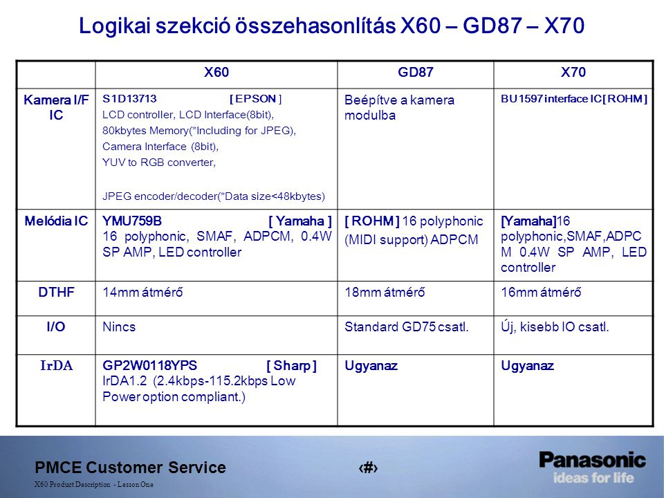 PMCE Customer Service8 X60 Product Description - Lesson One Logikai szekció összehasonlítás X60 – GD87 – X70 X60GD87X70 Kamera I/F IC S1D13713 [ EPSON ] LCD controller, LCD Interface(8bit), 80kbytes Memory(*Including for JPEG), Camera Interface (8bit), YUV to RGB converter, JPEG encoder/decoder(*Data size<48kbytes) Beépítve a kamera modulba BU1597 interface IC[ ROHM ] Melódia ICYMU759B [ Yamaha ] 16 polyphonic, SMAF, ADPCM, 0.4W SP AMP, LED controller [ ROHM ] 16 polyphonic (MIDI support) ADPCM [Yamaha]16 polyphonic,SMAF,ADPC M 0.4W SP AMP, LED controller DTHF14mm átmérő18mm átmérő16mm átmérő I/ONincsStandard GD75 csatl.Új, kisebb IO csatl.
